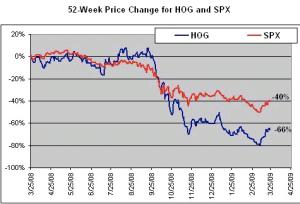 hog-vs-spx