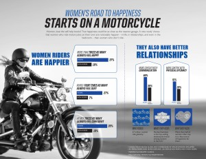 New Data Reveals Female Motorcycle Riders Feel Happier, More Confident and Sexier Than Women Who Don't Ride