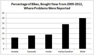 percentage-of-bikes-with-problems_large