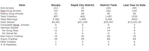 14-Sturgis-Stats