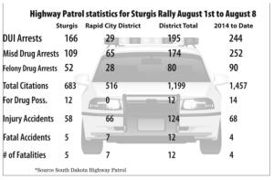 2015 Sturgis Rally Stats
